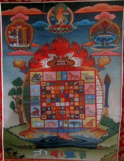 astrology thangkha